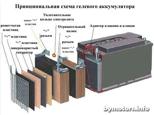 (Схема гелевого аккумулятора)