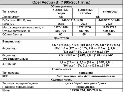 инструкция по ремонту опель вектра б 1998г